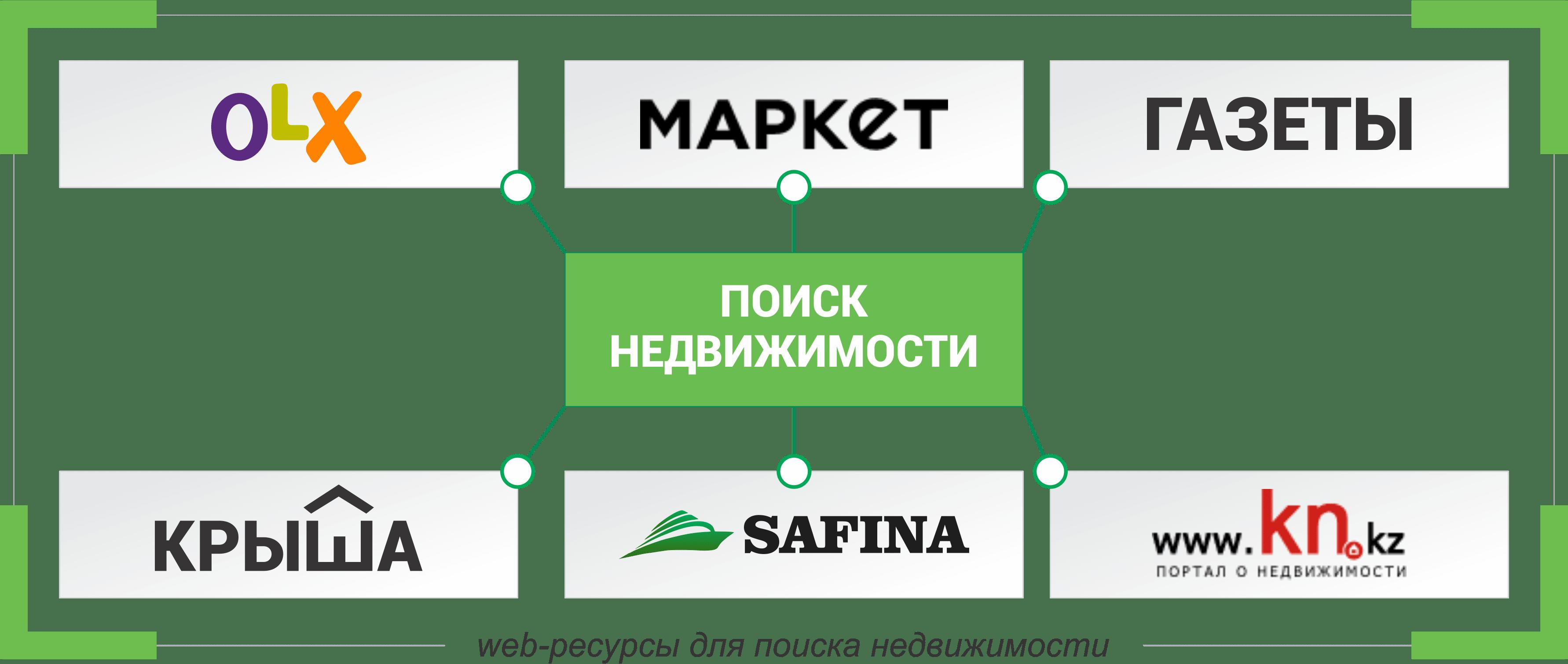 Варианты ресурсов поиска недвижимости в Казахстане
